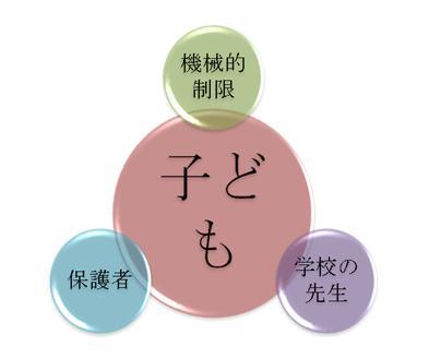 図3 補助輪期